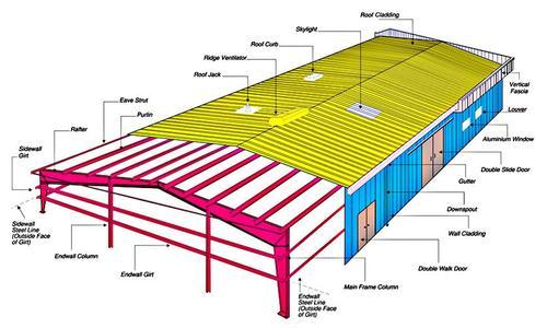 Peb structure manufacturer in Gujarat.